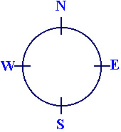 The Directions of a Compass